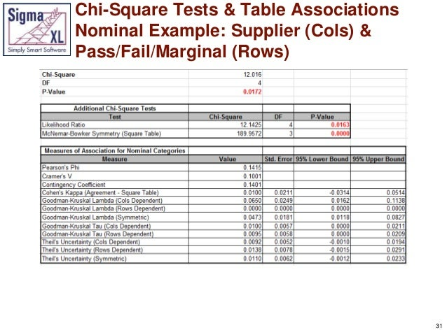 Whats new in sigmaxl version 8 for Chi square table df 99