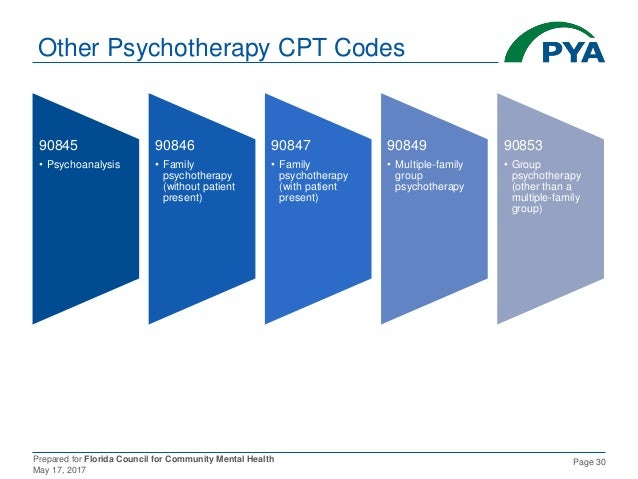 Prepared for Florida Council for Community Mental Health May 17, 2017 Page 30 Other Psychotherapy CPT Codes 90845 • Psycho...