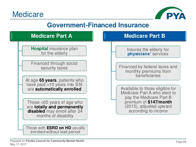 Prepared for Florida Council for Community Mental Health May 17, 2017 Page 69 Medicare Part A Hospital insurance plan for ...