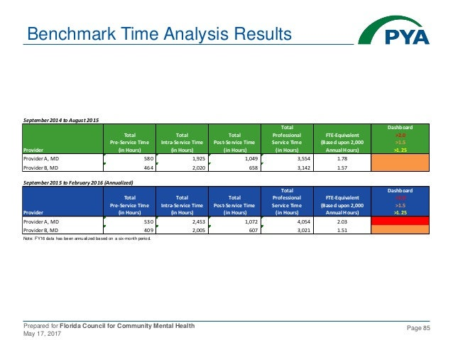 Prepared for Florida Council for Community Mental Health May 17, 2017 Page 85 Benchmark Time Analysis Results September 20...
