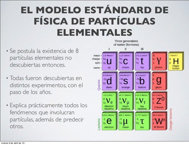 Resultado de imagen de Las partículas elementales