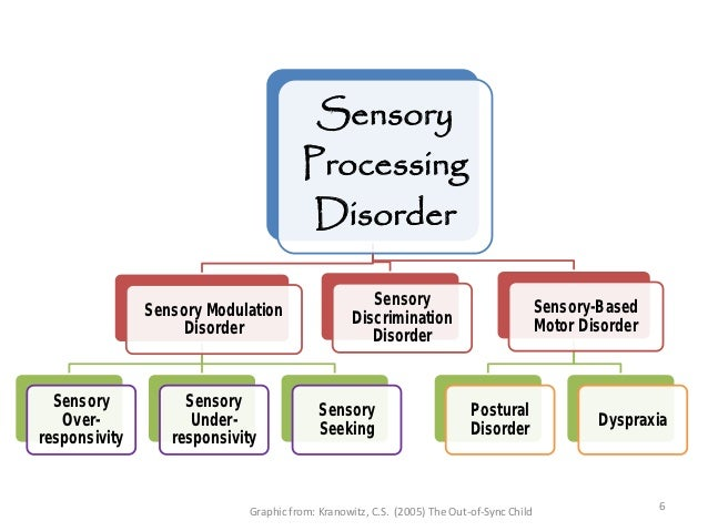 Fcec 2012 is spd an adhd impersonator for Sensory motor integration disorder