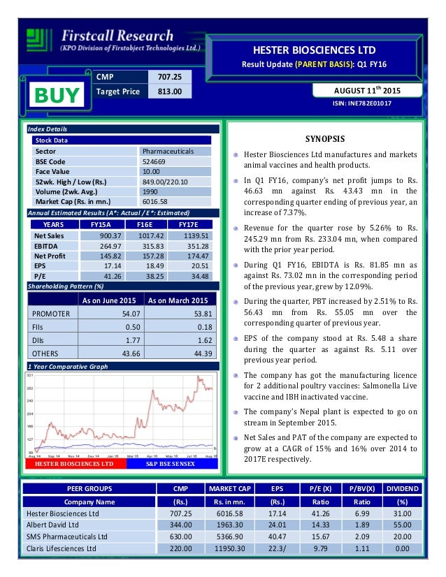 Hester biosciences gets manufacturing licence for 2 additional poultr cmp 70725 target price 81300 isin ine782e01017 august 11th 2015 hester biosciences ltd result update ccuart Choice Image