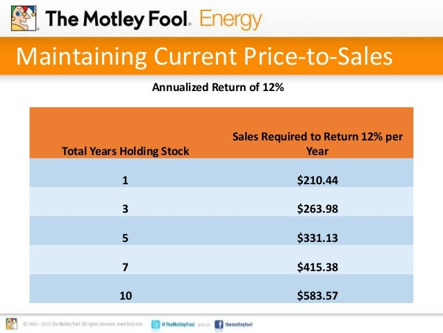 Maintaining Current Price-to-Sales Annualized Return of 12% Total Years Holding Stock Sales Required to Return 12% per Yea...