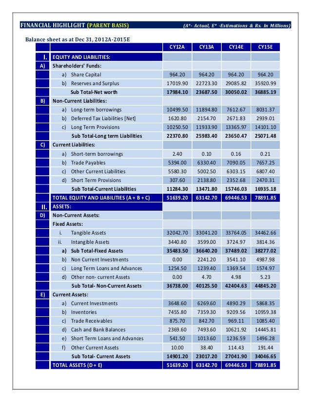 balance sheet of maggi Consolidated balance sheet as at 31 december 2016 consolidated cash flow  statement for the year ended 31 december 2016 consolidated.