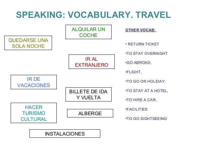 SPEAKING: VOCABULARY. TRAVEL  OTHER VOCAB:  • RETURN TICKET  •TO STAY OVERNIGHT  •GO ABROAD,  •FLIGHT,  •TO GO ON HOLIDAY,...