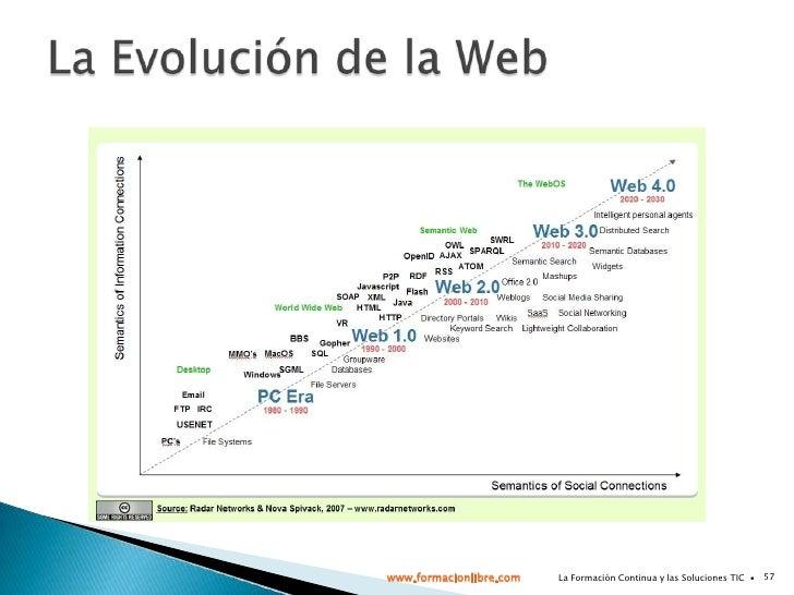 La Formación Continua y las Soluciones TIC  ∙<br />25<br />Perfil usuarios redes profesionales<br /><ul><li>Profesional de...