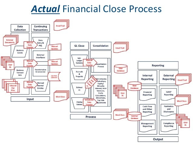 Oracle Financial Close Management Streamline Your Close
