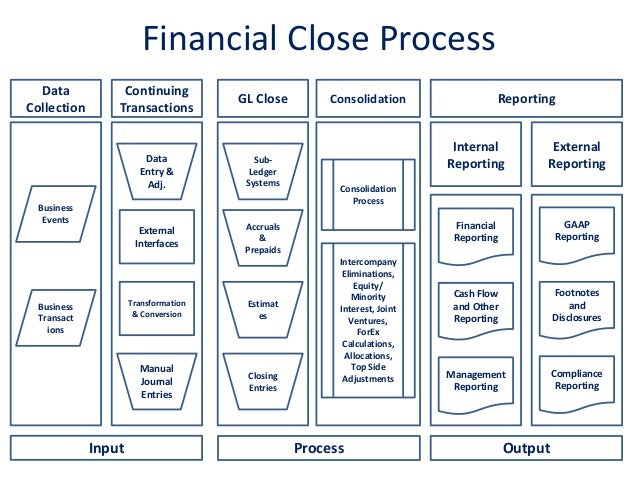 Product Spotlight: Oracle Financial Close Management (FCM)