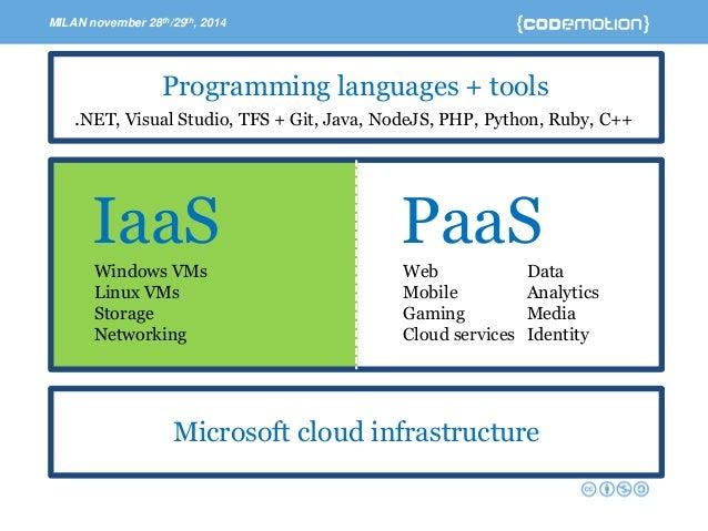 Open Source On Microsoft Azure Linux Java Nodejs