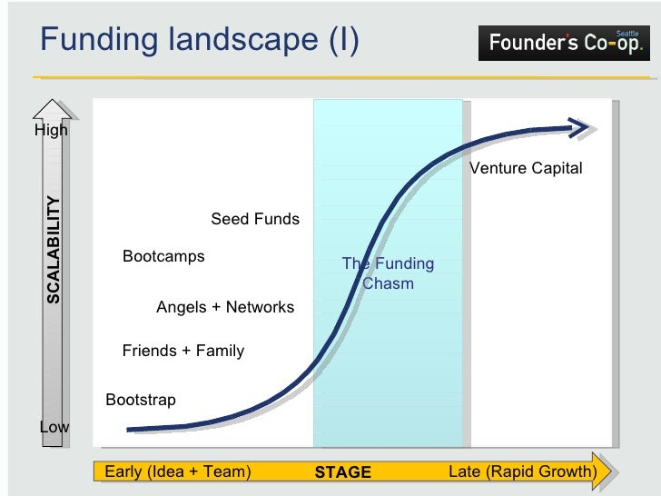 Funding landscape (I) Low Friends + Family Angels + Networks Seed Funds Venture Capital High Early (Idea + Team) Late (Rap...