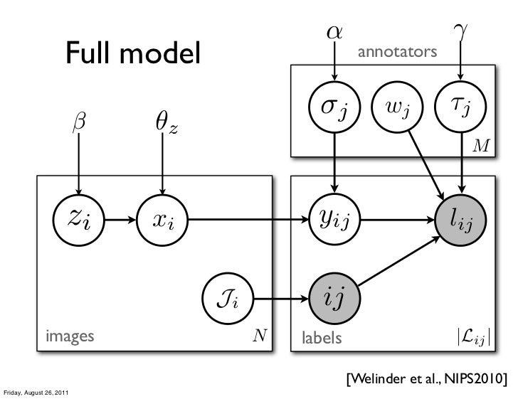 α                      γ                     Full model                       annotators                                  ...