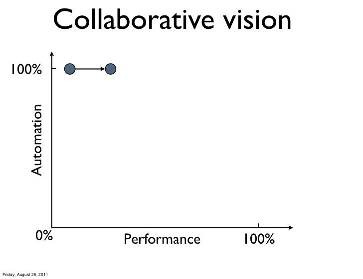 Collaborative vision   100%            Automation                0%             Performance   100%Friday, August 26, 2011