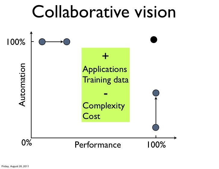 Collaborative vision   100%                                      +            Automation                                 A...