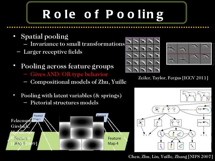 Role of Pooling  <ul><li>Spatial pooling </li></ul><ul><ul><li>Invariance to small transformations  </li></ul></ul>Chen, Z...
