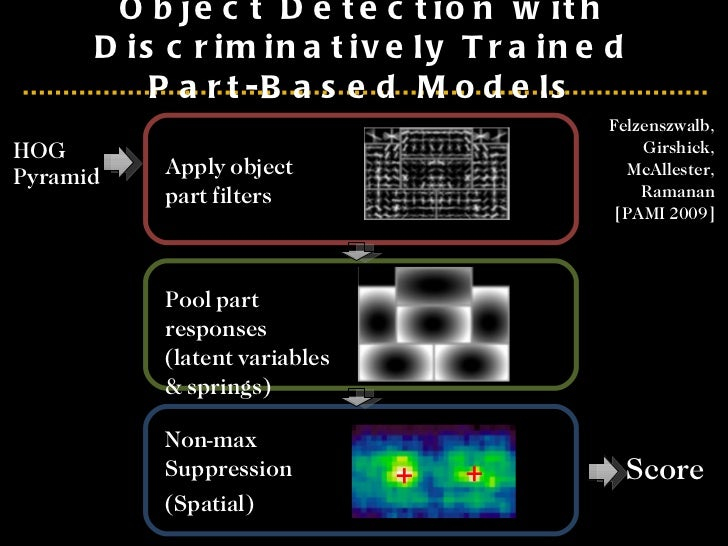 <ul><li>HOG Pyramid </li></ul>Object Detection with Discriminatively Trained Part-Based Models Apply object part filters P...