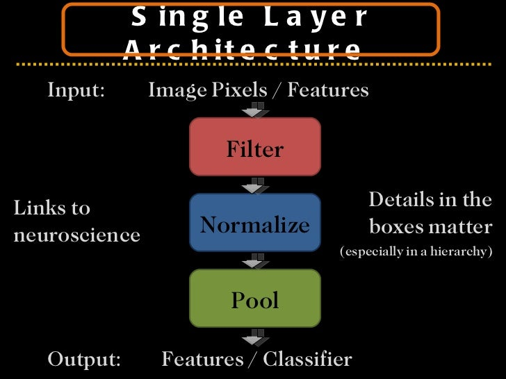 Single Layer Architecture  Filter Normalize Pool Input:  Image Pixels / Features Output:    Features / Classifier Details ...