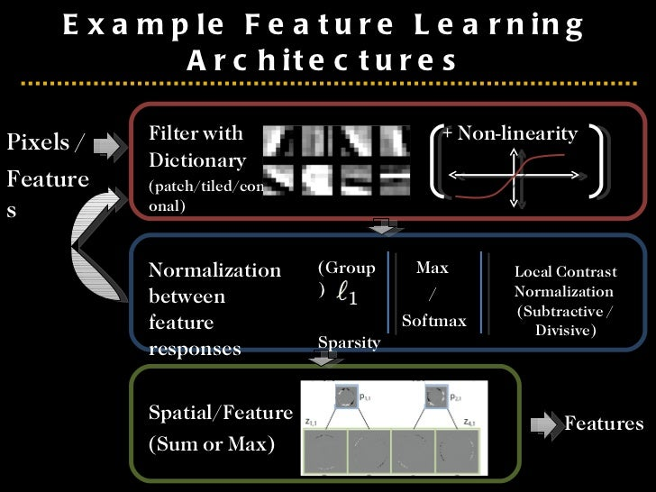 Example Feature Learning Architectures Pixels / Features Filter with  Dictionary (patch/tiled/convolutional) Spatial/Featu...