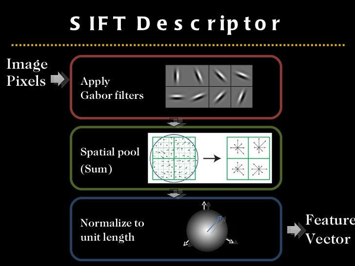 SIFT Descriptor <ul><li>Image  Pixels </li></ul>Apply Gabor filters Spatial pool  (Sum)  Normalize to unit length Feature ...