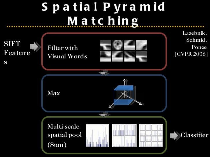 <ul><li>SIFT Features </li></ul>Spatial Pyramid Matching Filter with  Visual Words Multi-scale spatial pool  (Sum)  Max Cl...