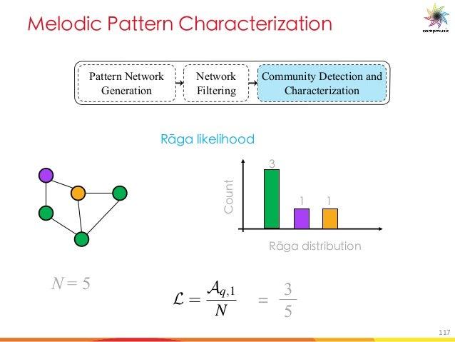 [PUO BM 5TM MO UfM U[ Pattern Network Generation Network Filtering Community Detection and Characterization Ix[U X]fge]Vhg...
