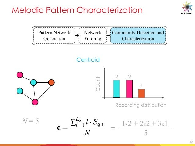 [PUO BM 5TM MO UfM U[ Pattern Network Generation Network Filtering Community Detection and Characterization IYWbeX]a[ X]fg...