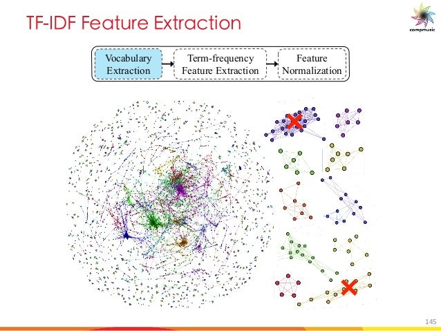 E 6 M a 7d MO U[ Vocabulary Extraction Term-frequency Feature Extraction Feature Normalization 145