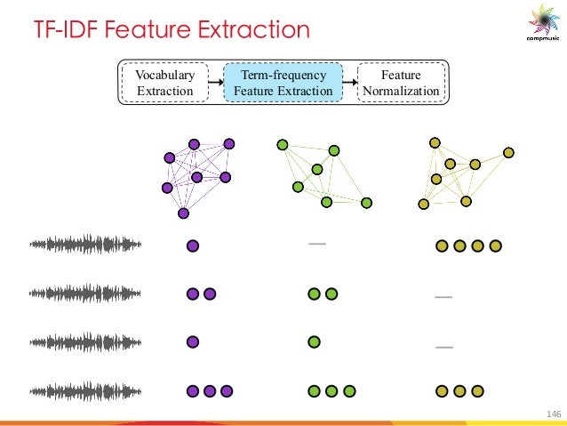 E 6 M a 7d MO U[ Vocabulary Extraction Term-frequency Feature Extraction Feature Normalization 146