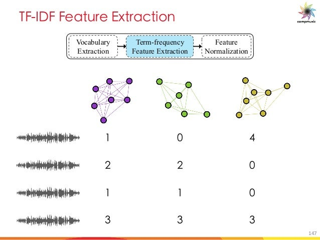 E 6 M a 7d MO U[ Vocabulary Extraction Term-frequency Feature Extraction Feature Normalization + . , , + + - - - 147