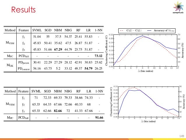 C _a _ 2 PATTERN-BASED R ¯AGA RECOGNITION 185 Method Feature SVML SGD NBM NBG RF LR 1-NN MVSM f1 51.04 55 37.5 54.37 25.41...