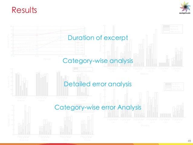 C _a _ CM2 CM3 IITM2 IITM1 60 65 70 75 80 85 90 95 100 PerformanceAccuracy(%) JS SG RH1 RH2 AB2 AB3 Dataset Accuracy(%) 40...