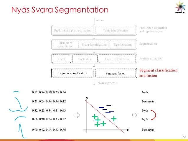 el_ DbM M D SY M U[ Predominant pitch estimation Tonic identification Audio Nyās segments Histogram computation Segmentati...