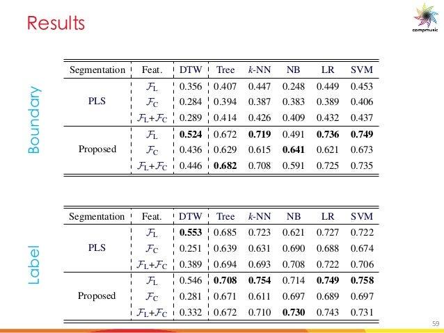 C _a _118 MELODY DESCRIPTORS AND REPRESENTATIONS Segmentation Feat. DTW Tree k-NN NB LR SVM PLS FL 0.356 0.407 0.447 0.248...