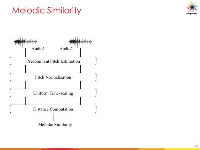 [PUO DUYU M U e Predominant Pitch Estimation Pitch Normalization Uniform Time-scaling Distance Computation Melodic Similar...