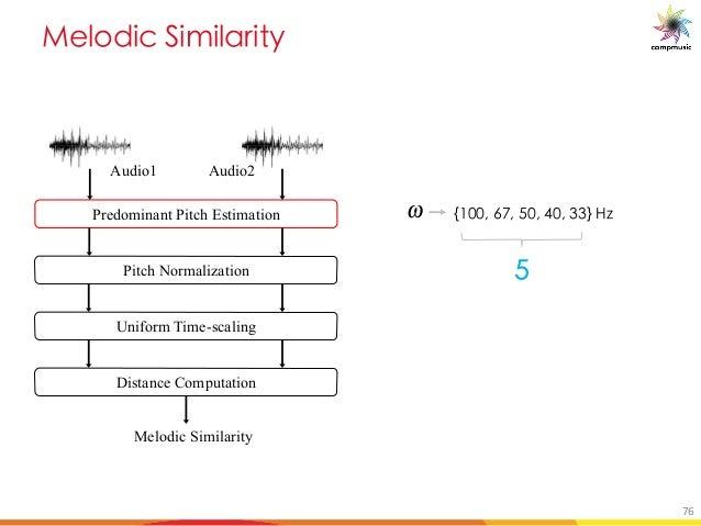 [PUO DUYU M U e n+ & 01& / & . & --p m sg Standard deviation of computation Q Heaviside step functi u Flatness measure ˜u ...