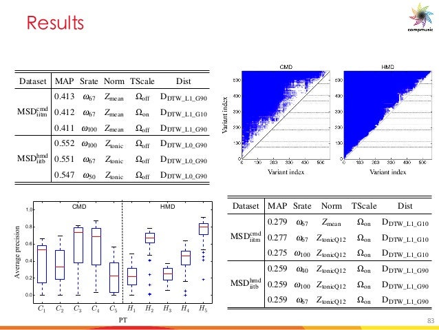 C _a _ ODIC SIMILARITY: APPROACHES AND EVALUATION 131 Dataset MAP Srate Norm TScale Dist MSDcmd iitm 0.413 w67 Zmean Woff ...