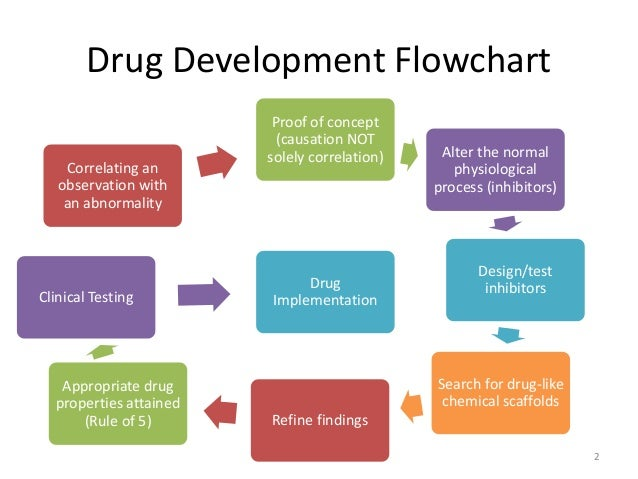Drug Testing Process Flow Chart Rebellions
