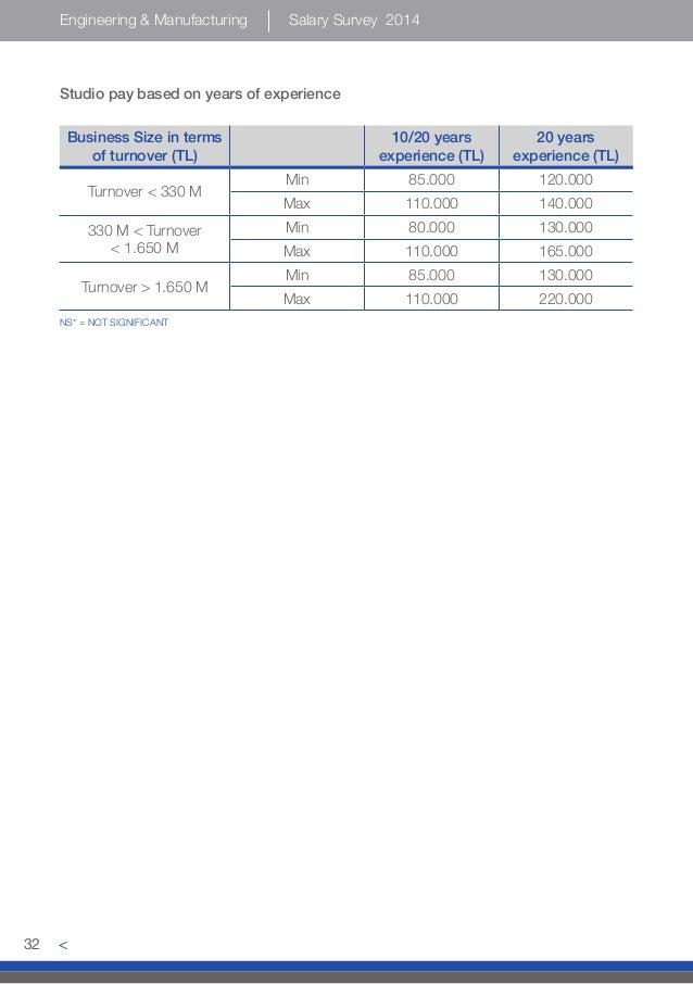 Engineering Manufacturing Salary Surveys