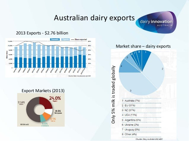 Australian Dairy Industry - Ranjan Sharma Jan 2015