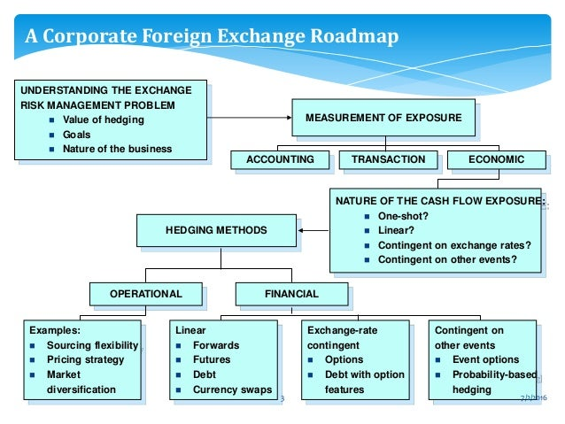 the method of market initiative as a hedging technique of economic exposure Transaction and translation exposure in international finance - essay print reference this  published:  swap market hedge operational techniques: choice of the invoice currency lead/lag strategy  the firm should consider methods to at least reduce exposure such methods include the following.