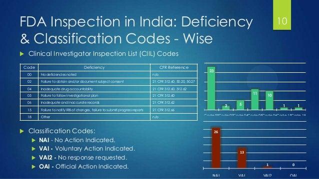 FDA Inspection in India: Deficiency & Classification Codes - Wise 10 23 2 5 11 10 1 1 Code 00Code 02Code 04Code 05Code 06C...