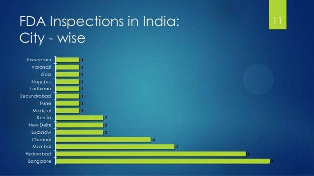 FDA Inspections in India: City - wise 11 1 1 1 1 1 1 1 1 2 2 2 4 5 8 9 Trivnadrum Varanasi Goa Nagupur Ludhiana Secundraba...