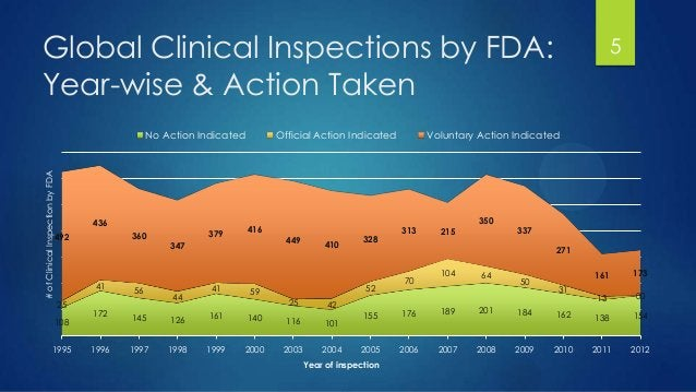 Global Clinical Inspections by FDA: Year-wise & Action Taken 108 172 145 126 161 140 116 101 155 176 189 201 184 162 138 1...