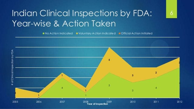 Indian Clinical Inspections by FDA: Year-wise & Action Taken 6 0 0 4 1 5 3 4 6 2 1 1 1 5 3 2 2 2005 2006 2007 2008 2009 20...