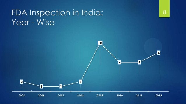 FDA Inspection in India: Year - Wise 8 2 1 1 2 10 6 6 8 2005 2006 2007 2008 2009 2010 2011 2012