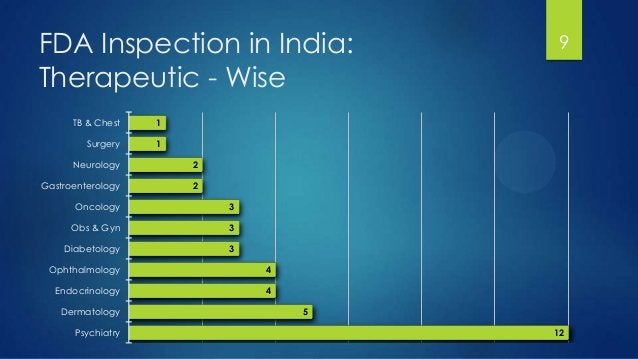 FDA Inspection in India: Therapeutic - Wise 9 1 1 2 2 3 3 3 4 4 5 12 TB & Chest Surgery Neurology Gastroenterology Oncolog...