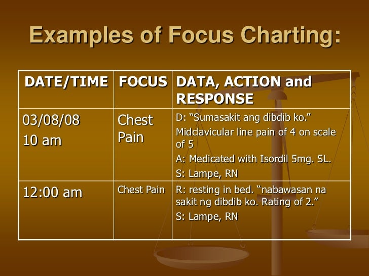 apie charting examples