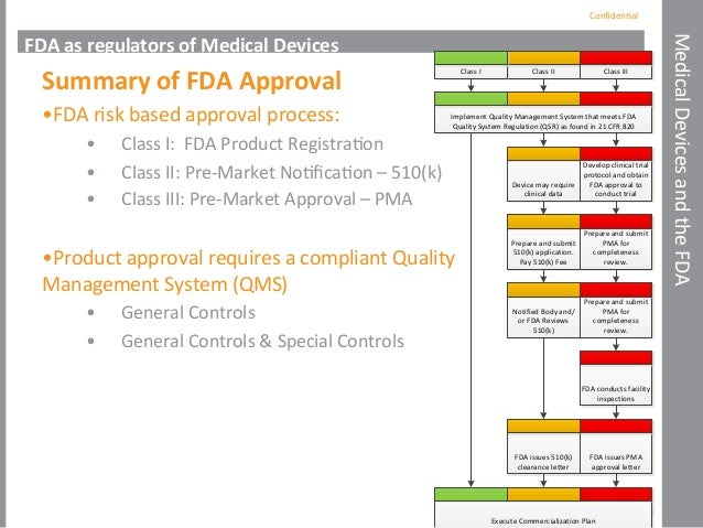 FDA Regulations and Medical Device Pathways to Market