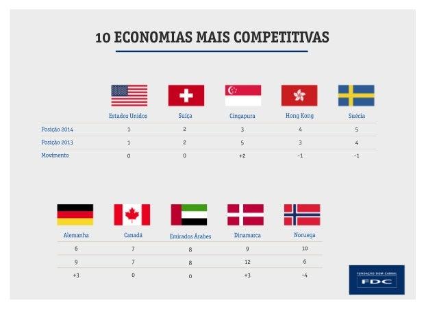 Posição 2014  Posição 2013  Movimento  10 ECONOMIAS MAIS COMPETITIVAS  Estados Unidos  1  1  0  Suíça  2  2  0  Cingapura ...