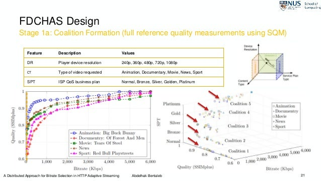 Stage 1a: Coalition Formation (full reference quality measurements using SQM) 21 FDCHAS Design Feature Description Values ...